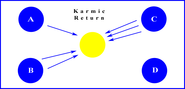 Karmic Return