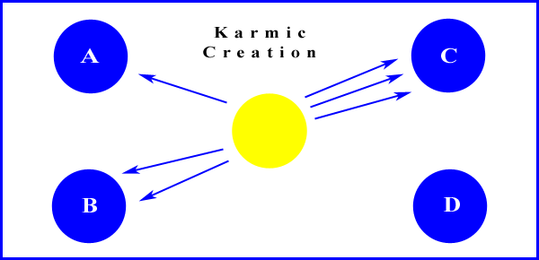 Karmic Creation